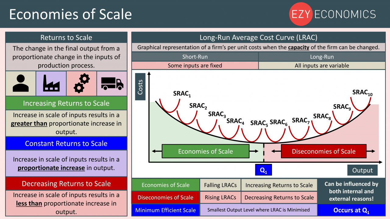 Economics Year 13 revision Day 3 - Economies of scale