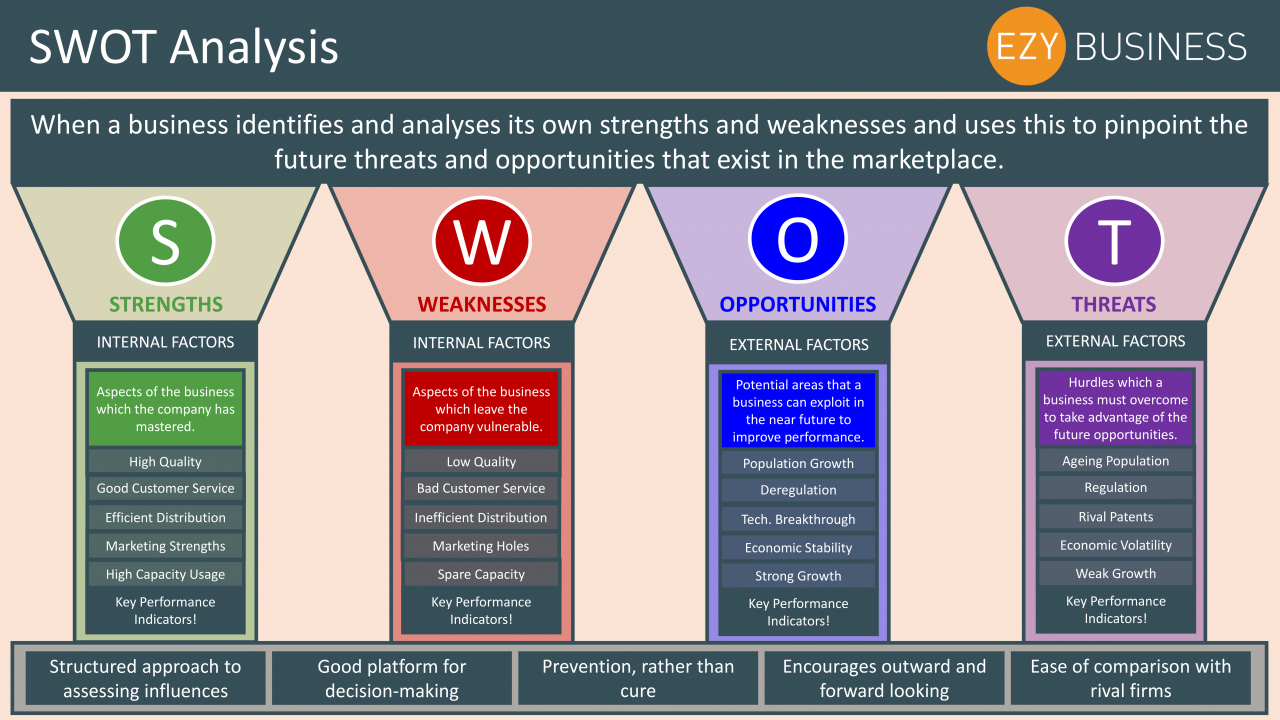 Business Studies Year 13 revision Day 3  - SWOT Analysis