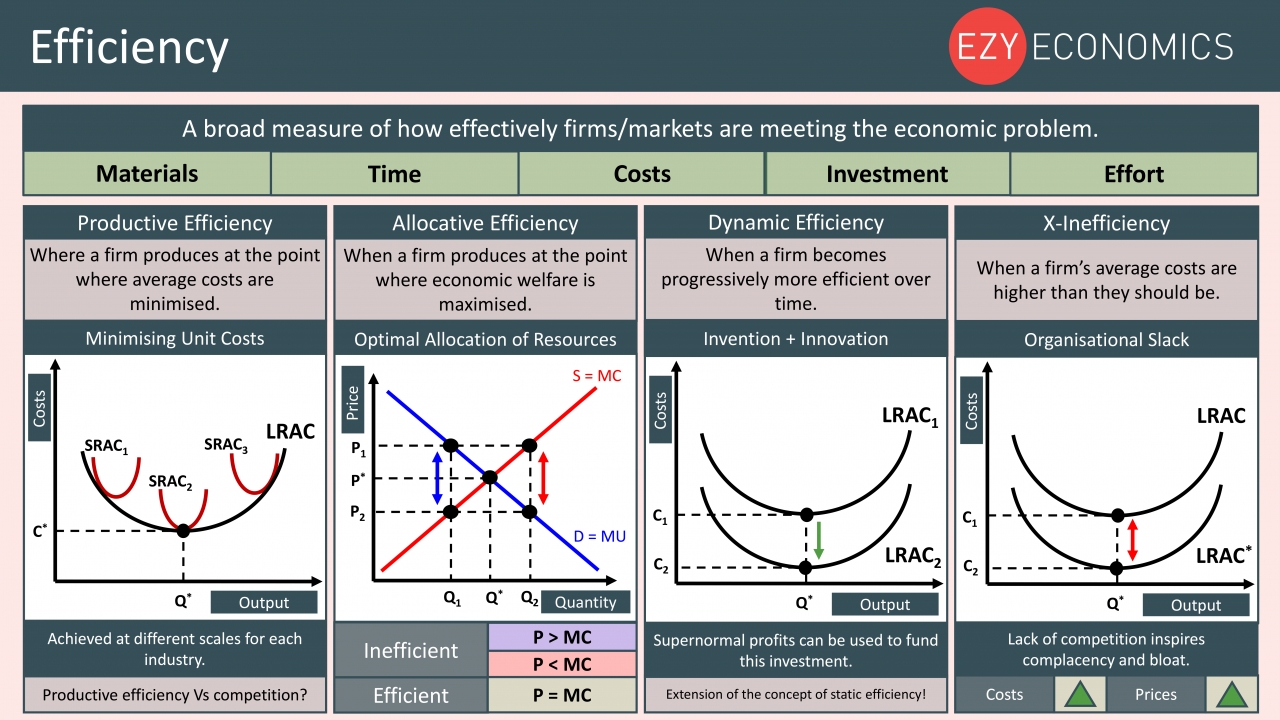 Economics Year 13 revision Day 5 - Efficiency