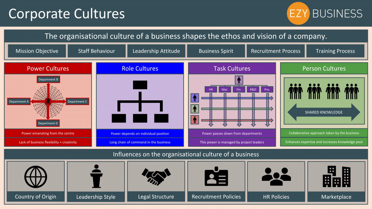 Business Studies Year 13 revision Day 9 - Corporate cultures