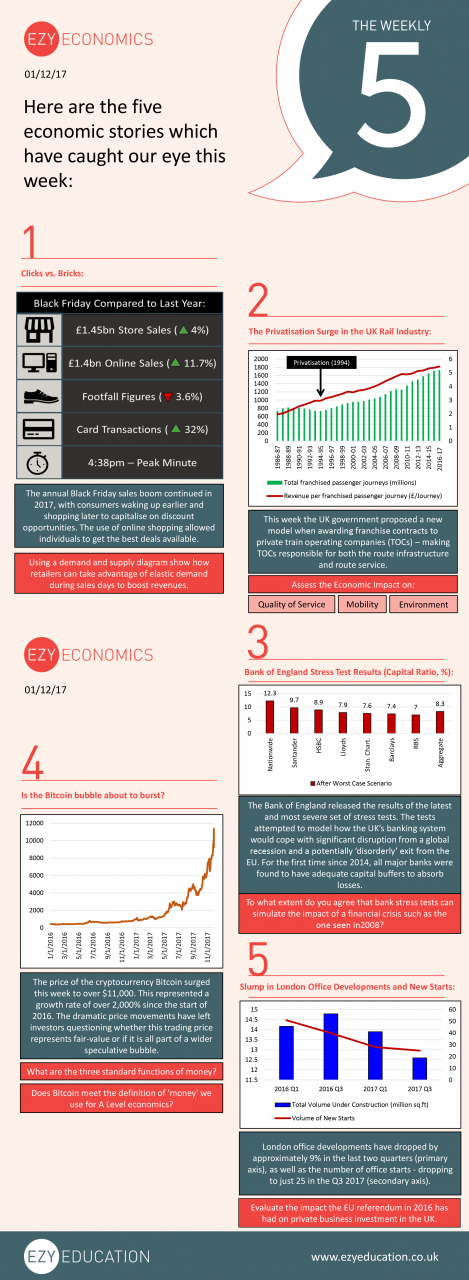The Economics Weekly 5 1st December 2017
