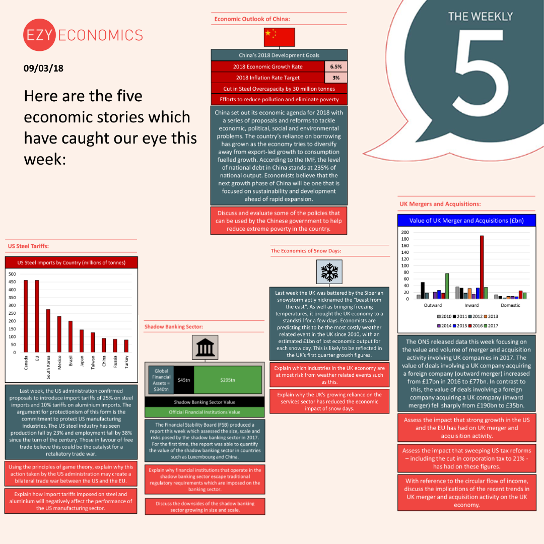 The Economics Weekly 5 - 9th March 2018