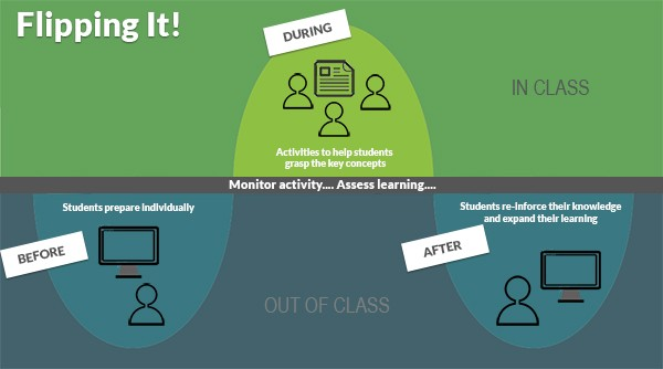 How to Implement Flipped Classrooms Effectively