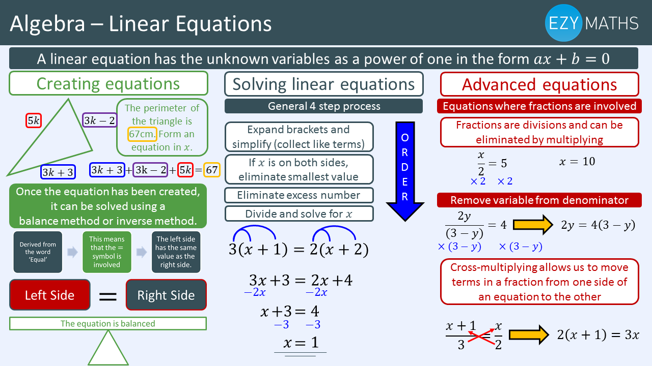 Countdown to Exams - Day 14 - Linear equations