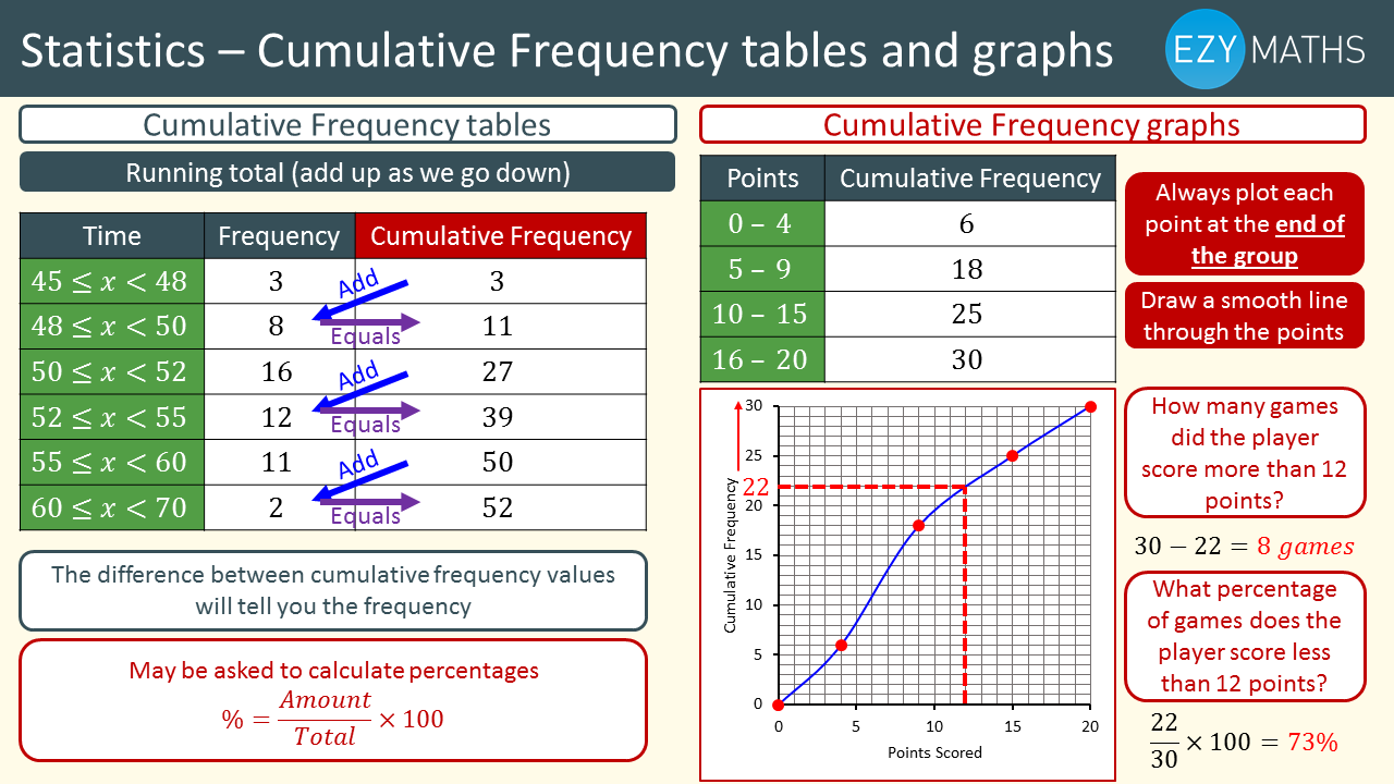 Countdown to Exams - Day 21 - Cumulative frequency tables and graphs