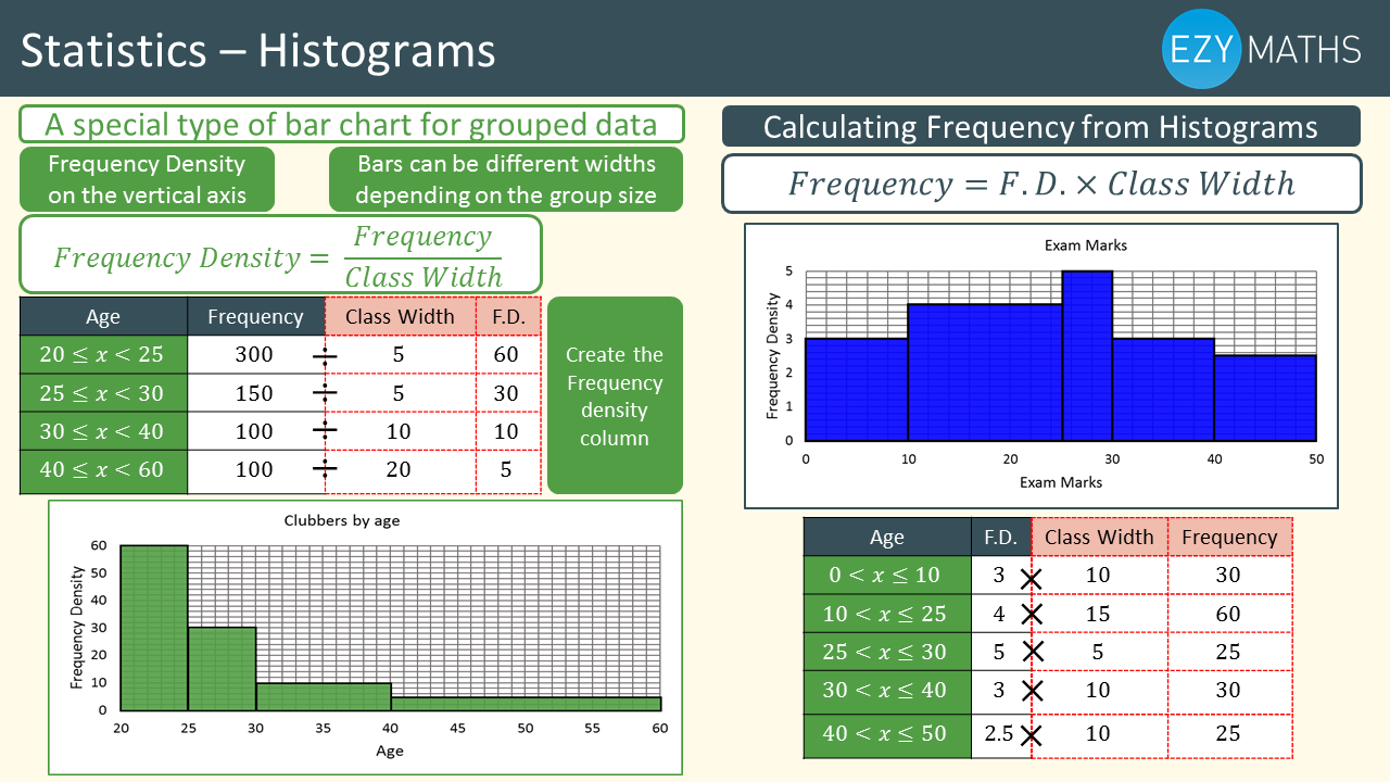 Countdown to Exams - Day 23 - Histograms