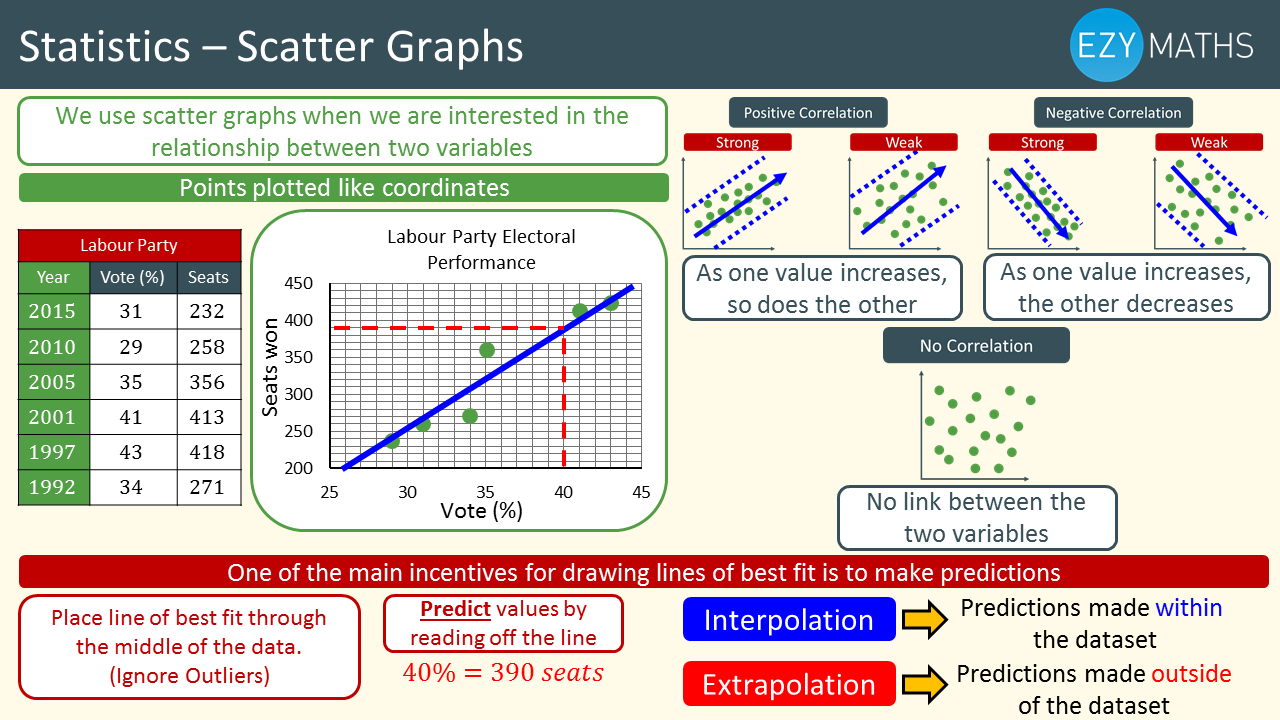 Countdown to Exams - Day 24 - Scatter graphs