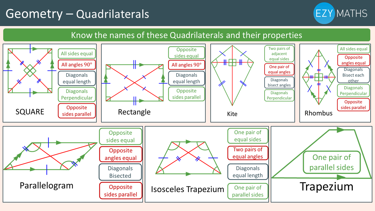 Countdown to Exams - Day 36 - Quadrilaterals