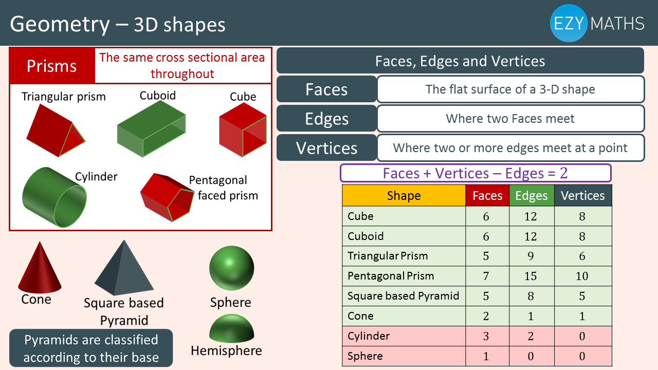 Countdown to Exams - Day 39 - 3D - shapes