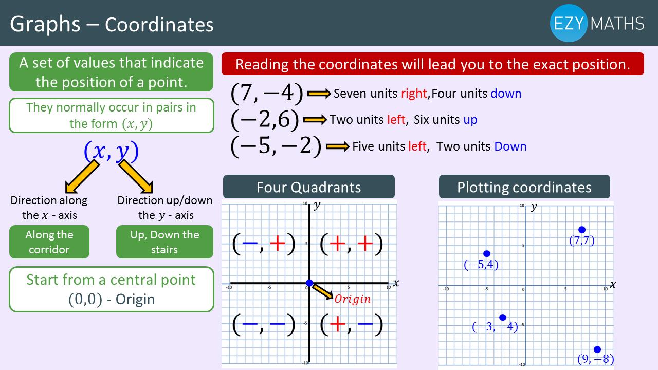 Countdown to Exams - Day 46 - Coordinates