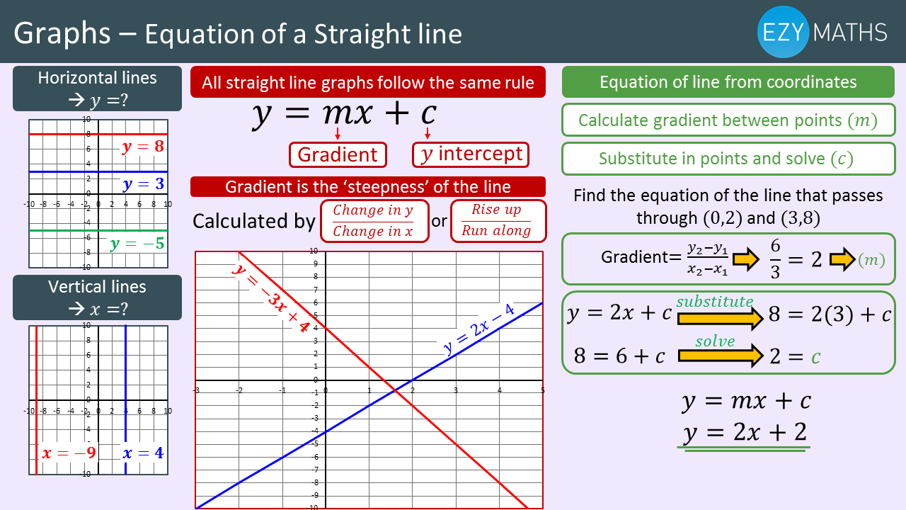 Countdown to Exams - Day 47 - Equation of a straight line