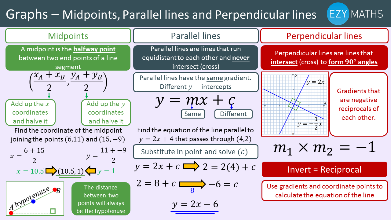 Countdown to Exams - Day 48 - Midpoints, Parallel lines and Perpendicular lines