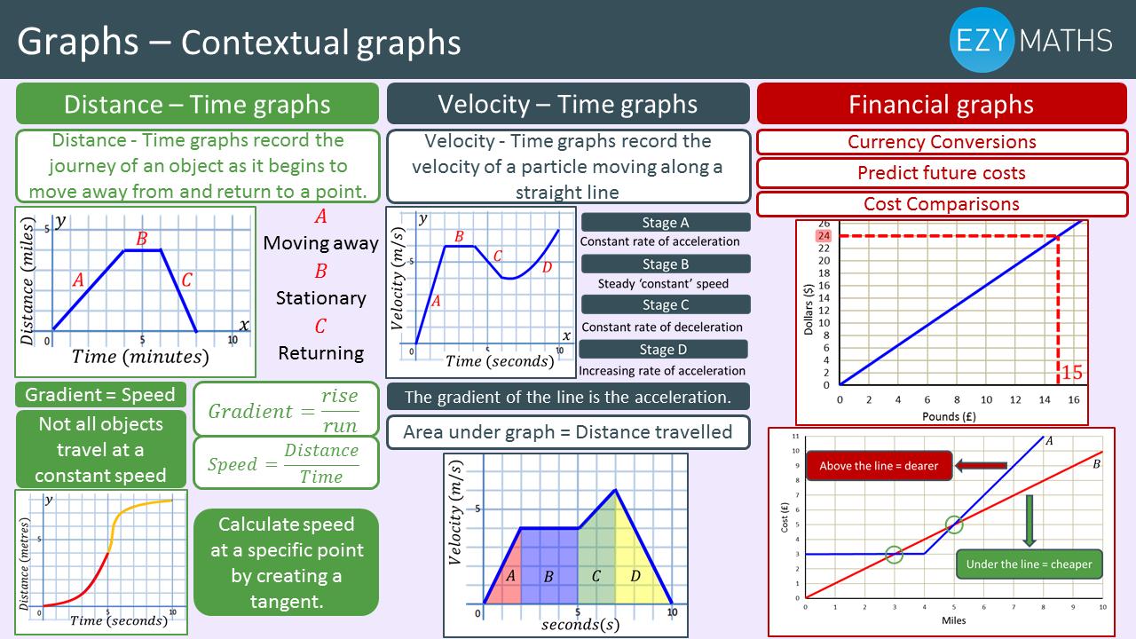 Countdown to Exams - Day 49 - Contextual graphs
