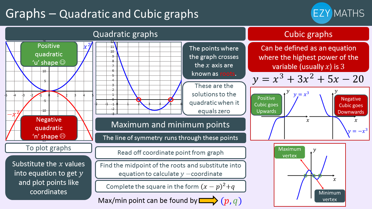 Countdown to Exams - Day 50 - Quadratic and Cubic graphs
