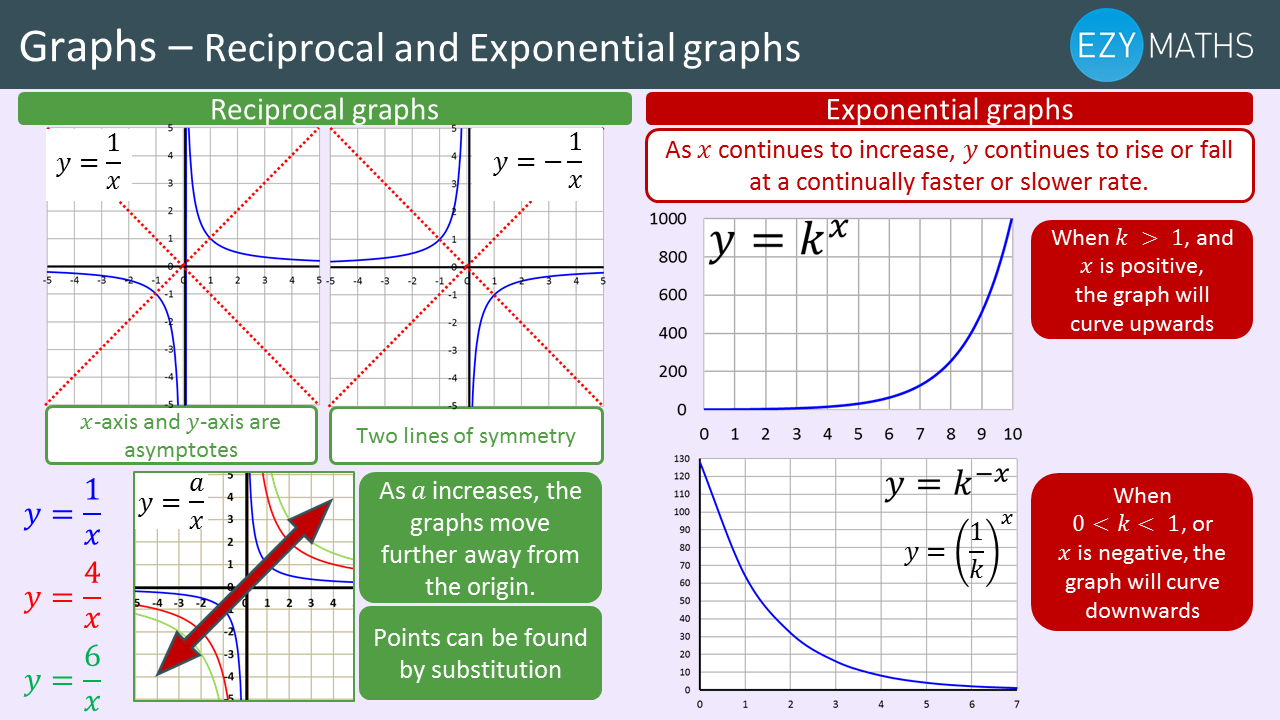 Countdown to Exams - Day 51 - Reciprocal and Exponential graphs