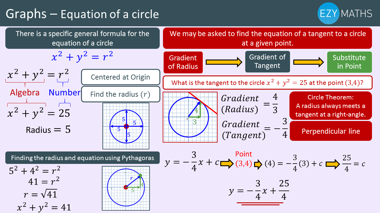 Countdown to Exams - Day 52 - Equation of a circle