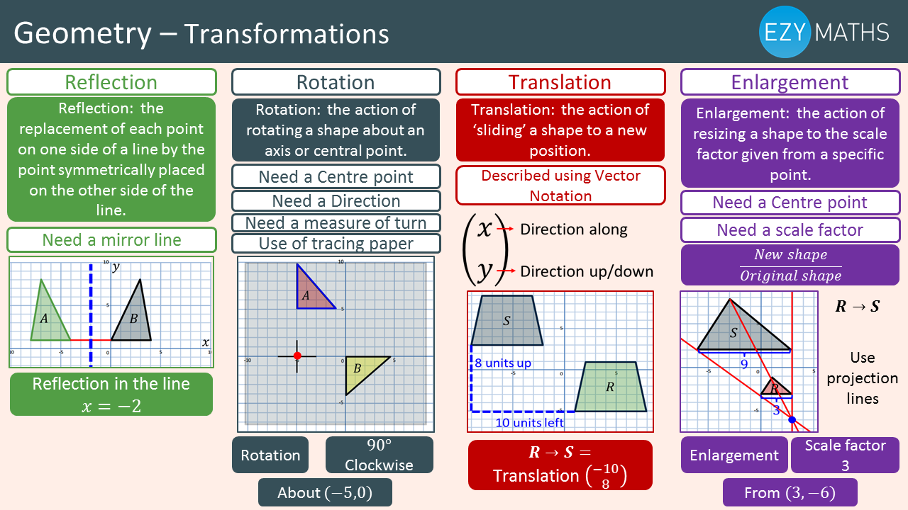 Countdown to Exams - Day 60 - Transformations