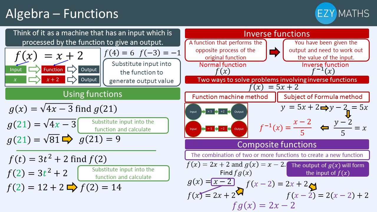 Countdown to Exams - Day 71 - Functions