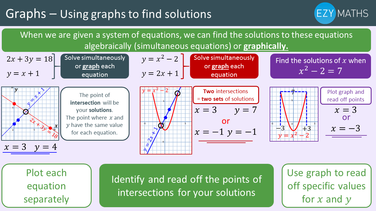 Countdown to Exams - Day 74 - Using graphs to find solutions