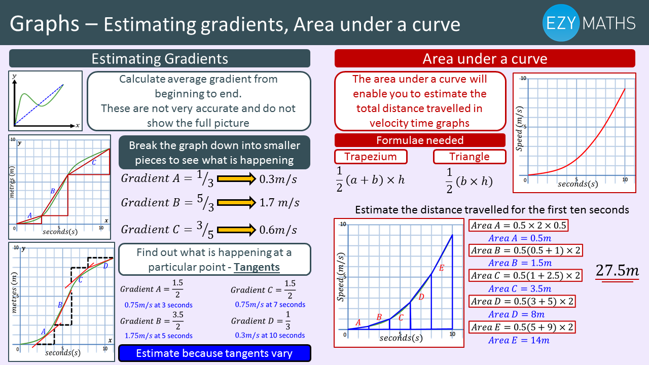 Countdown to Exams - Day 75 - Estimating gradients, Area under a curve