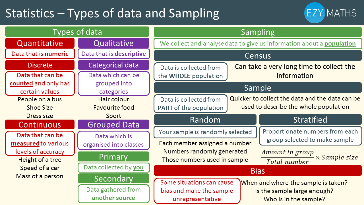 Countdown to Exams - Day 78 - Types of Data and Sampling