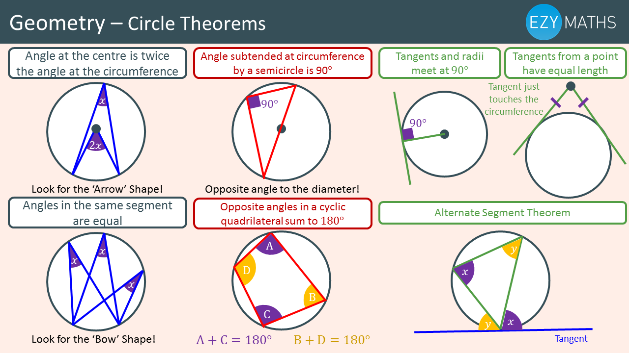Countdown to Exams - Day 80 - Circle theorems