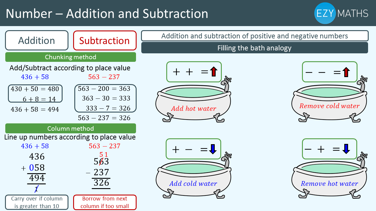 Countdown to Exams - Day 3 - Addition and Subtraction
